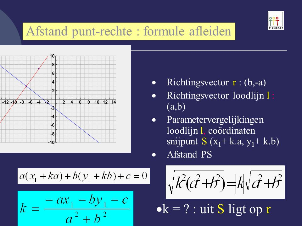  Richtingsvector r : (b,-a)  Richtingsvector loodlijn l : (a,b)  Parametervergelijkingen loodlijn l, coördinaten snijpunt S (x 1 + k.a, y 1 + k.b)