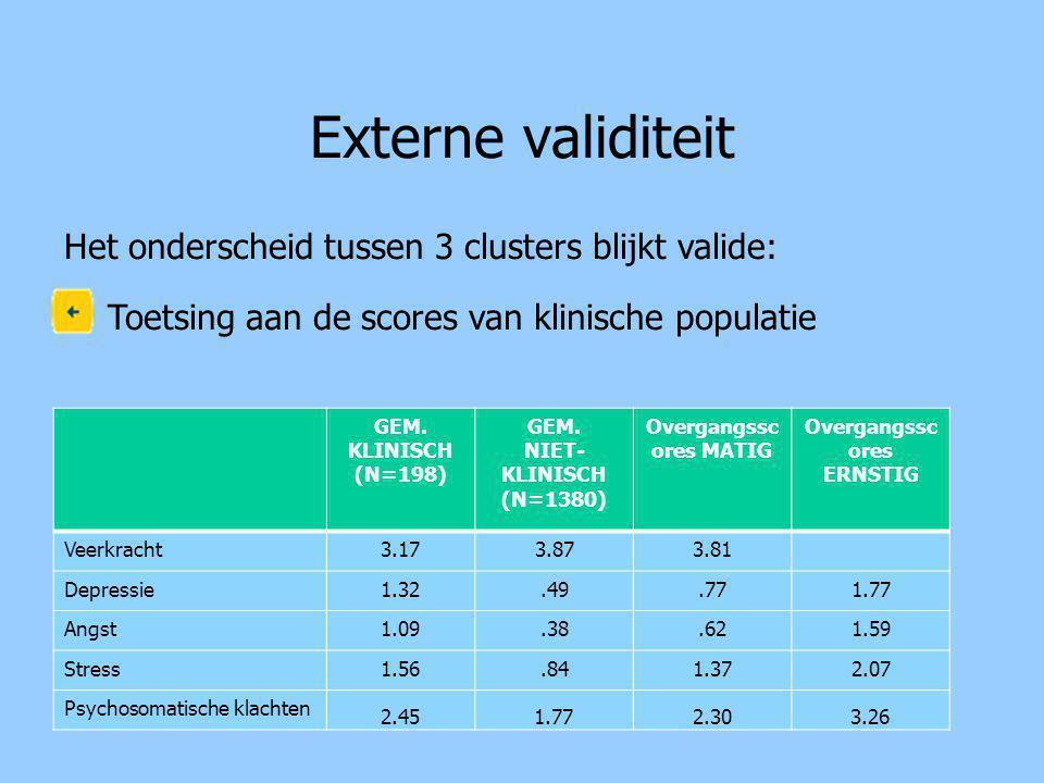 Externe validiteit GEM. KLINISCH (N=198) GEM.
