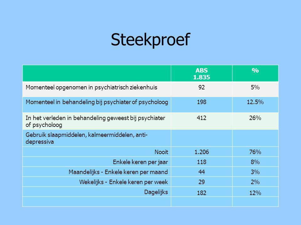 Steekproef ABS 1.835 % Momenteel opgenomen in psychiatrisch ziekenhuis925% Momenteel in behandeling bij psychiater of psycholoog19812.5% In het verleden in behandeling geweest bij psychiater of psycholoog 41226% Gebruik slaapmiddelen, kalmeermiddelen, anti- depressiva Nooit1.20676% Enkele keren per jaar1188% Maandelijks - Enkele keren per maand443% Wekelijks - Enkele keren per week292% Dagelijks 18212%