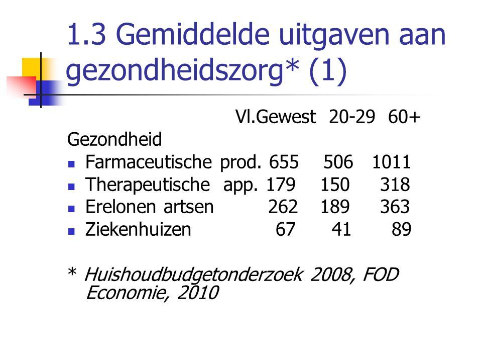 1.3 Gemiddelde uitgaven aan gezondheidszorg* (1) Vl.Gewest 20-29 60+ Gezondheid  Farmaceutische prod.