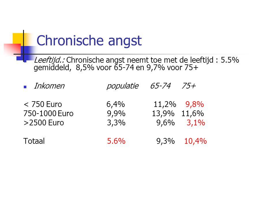 Chronische angst  Leeftijd.: Chronische angst neemt toe met de leeftijd : 5.5% gemiddeld, 8,5% voor 65-74 en 9,7% voor 75+  Inkomenpopulatie 65-74 75+ < 750 Euro6,4% 11,2% 9,8% 750-1000 Euro 9,9% 13,9% 11,6% >2500 Euro 3,3% 9,6% 3,1% Totaal 5.6% 9,3% 10,4%