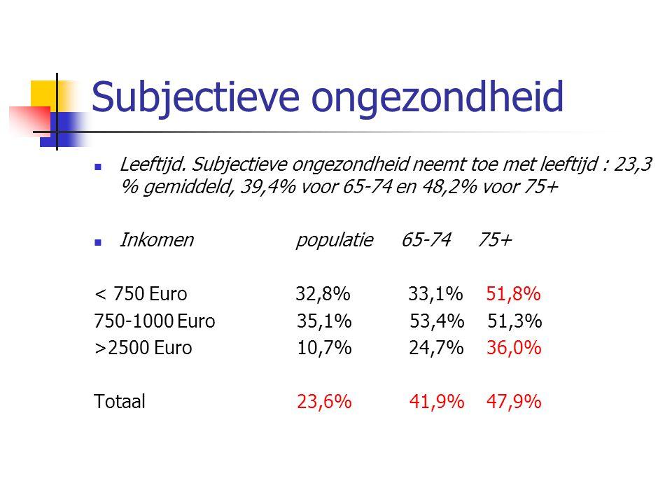 Subjectieve ongezondheid  Leeftijd. Subjectieve ongezondheid neemt toe met leeftijd : 23,3 % gemiddeld, 39,4% voor 65-74 en 48,2% voor 75+  Inkomenp