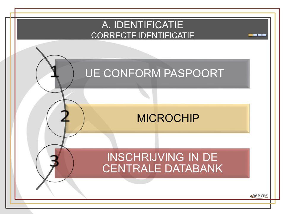 A. IDENTIFICATIE CORRECTE IDENTIFICATIE UE CONFORM PASPOORT MICROCHIP INSCHRIJVING IN DE CENTRALE DATABANK