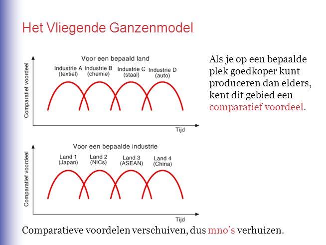Het Vliegende Ganzenmodel Als je op een bepaalde plek goedkoper kunt produceren dan elders, kent dit gebied een comparatief voordeel. Comparatieve voo
