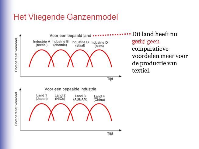 Het Vliegende Ganzenmodel Dit land heeft nu wel / geen comparatieve voordelen meer voor de productie van textiel. Dit land heeft nu geen comparatieve