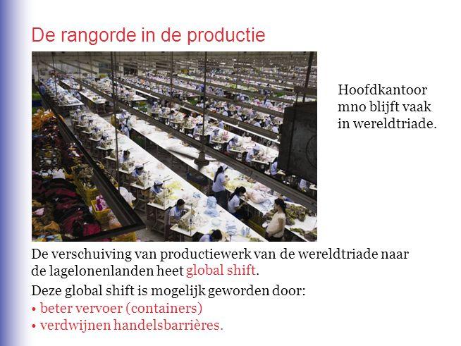 De rangorde in de productie De verschuiving van productiewerk van de wereldtriade naar de lagelonenlanden heet • beter vervoer (containers) • verdwijn