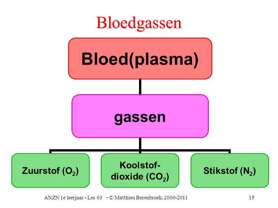 ANZN 1e leerjaar - Les 03 - © Matthieu Berenbroek, 2000-201115 Bloedgassen Bloed(plasma) gassen Zuurstof (O2) Koolstof- dioxide (CO2) Stikstof (N2)