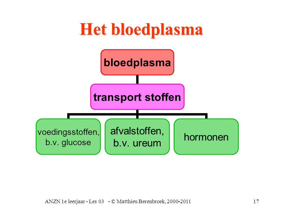 ANZN 1e leerjaar - Les 03 - © Matthieu Berenbroek, 2000-201117 bloedplasma transport stoffen voedingsstoffen, b.v. glucose afvalstoffen, b.v. ureum ho