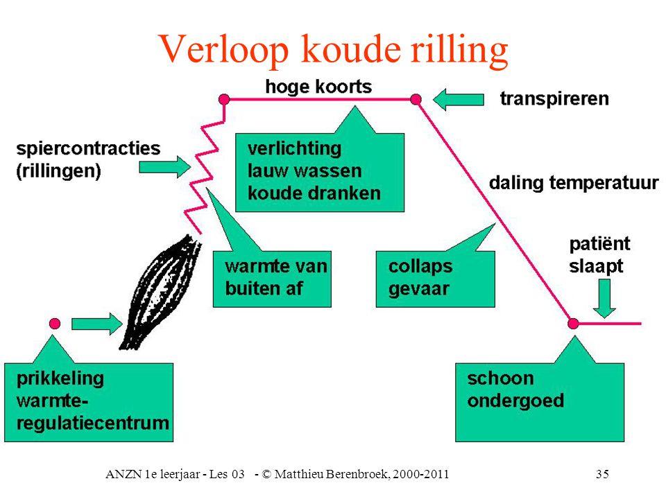 ANZN 1e leerjaar - Les 03 - © Matthieu Berenbroek, 2000-201135 Verloop koude rilling