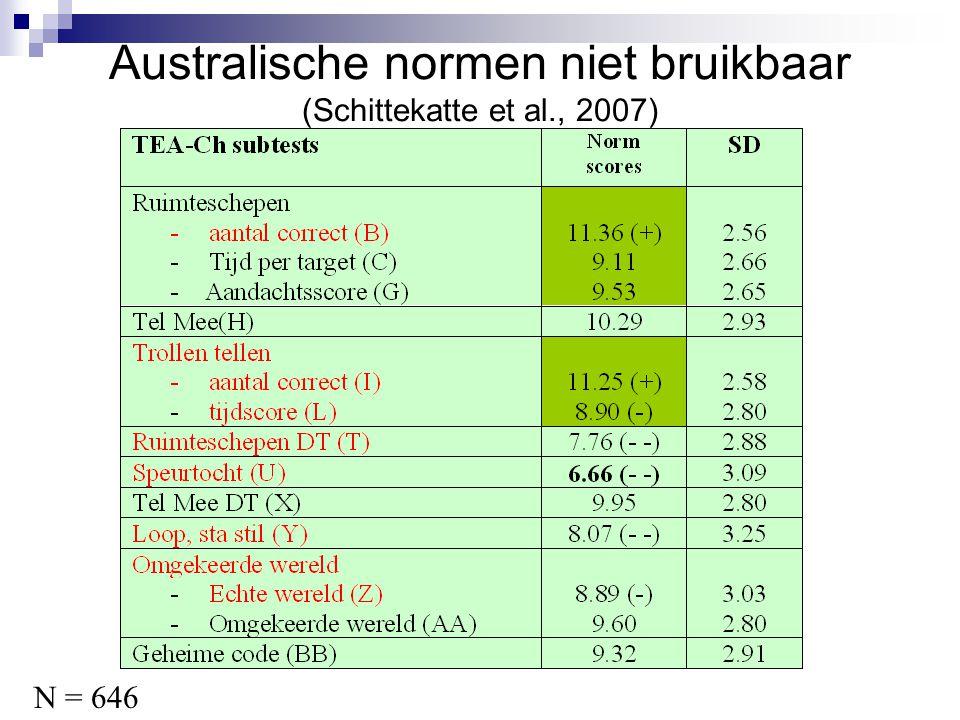 Australische normen niet bruikbaar (Schittekatte et al., 2007) N = 646