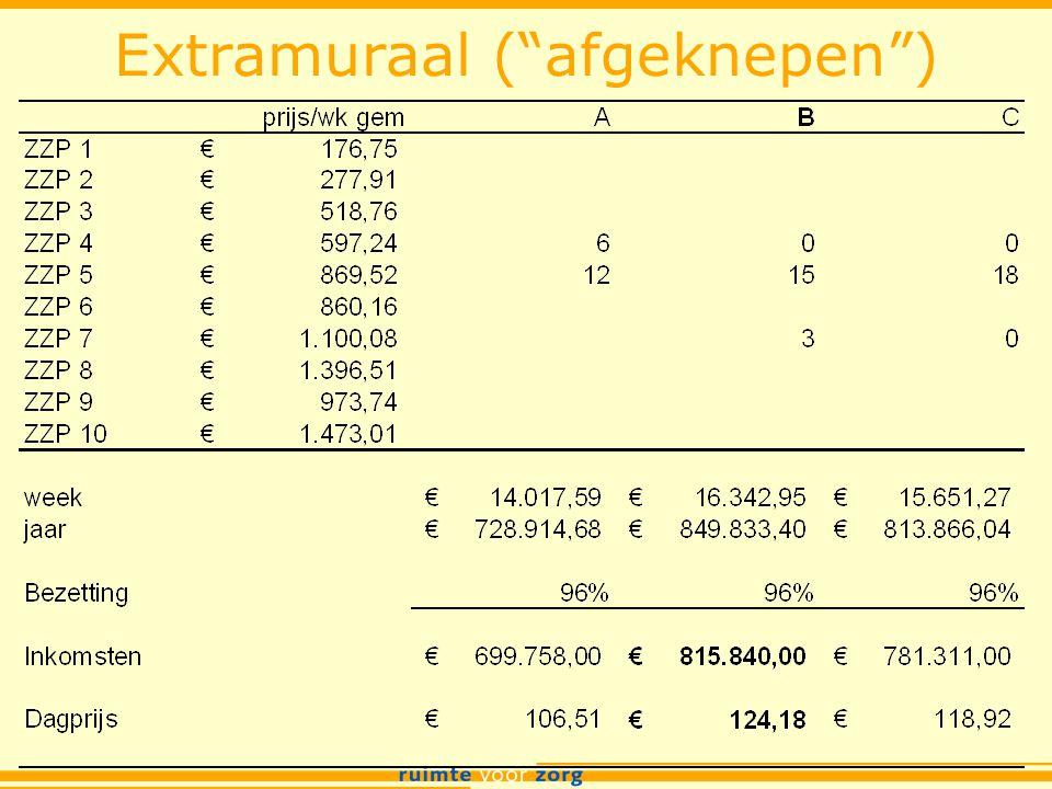 Extramuraal ( afgeknepen )