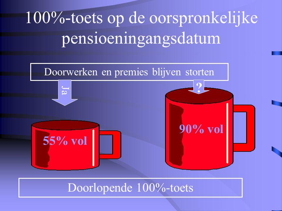 100%-toets op de oorspronkelijke pensioeningangsdatum 55% vol 90% vol Doorwerken en premies blijven storten Doorlopende 100%-toets .