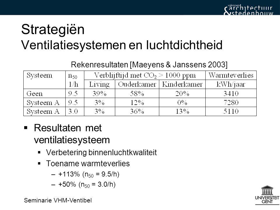 Seminarie VHM-Ventibel Strategiën Ventilatiesystemen en luchtdichtheid  Resultaten met ventilatiesysteem  Verbetering binnenluchtkwaliteit  Toename warmteverlies –+113% (n 50 = 9.5/h) –+50% (n 50 = 3.0/h) Rekenresultaten [Maeyens & Janssens 2003]
