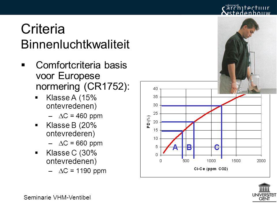 Seminarie VHM-Ventibel Criteria Binnenluchtkwaliteit  Comfortcriteria basis voor Europese normering (CR1752):  Klasse A (15% ontevredenen) –  C = 460 ppm  Klasse B (20% ontevrederen) –  C = 660 ppm  Klasse C (30% ontevredenen) –  C = 1190 ppm ABC