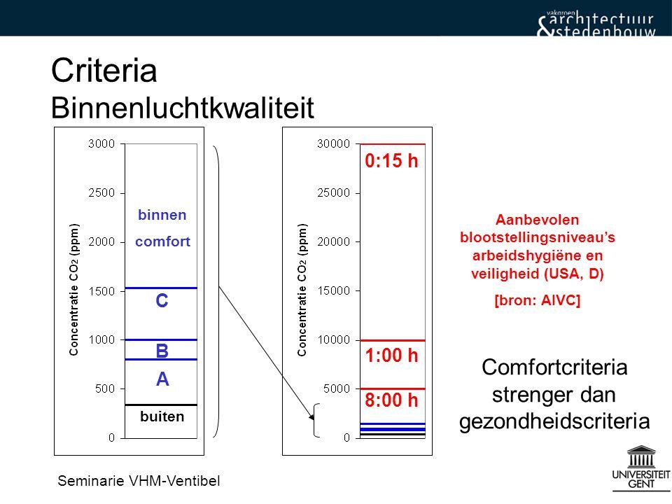 Seminarie VHM-Ventibel Natuurlijk ventilatiesysteem (systeem A) Strategiën Ventilatiesystemen en luchtdichtheid Mechanische extractie (systeem C) Gebalanceerd ventilatiesysteem (met warmterecuperatie) (systeem D)