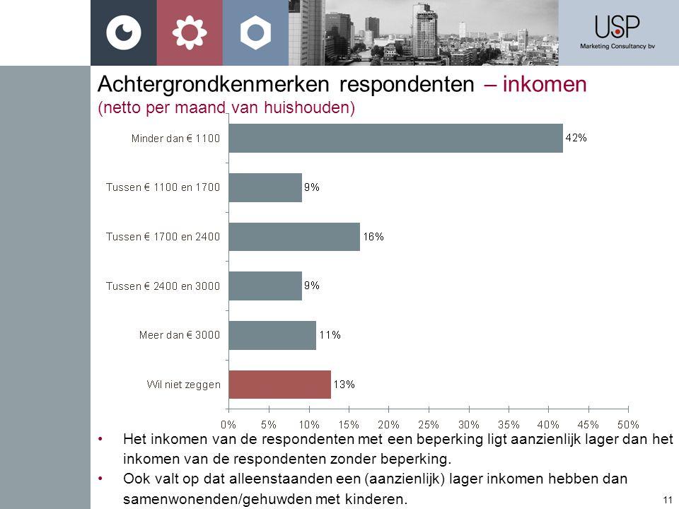 11 Achtergrondkenmerken respondenten – inkomen (netto per maand van huishouden) •Het inkomen van de respondenten met een beperking ligt aanzienlijk lager dan het inkomen van de respondenten zonder beperking.