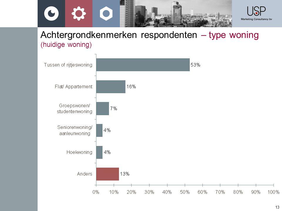13 Achtergrondkenmerken respondenten – type woning (huidige woning)
