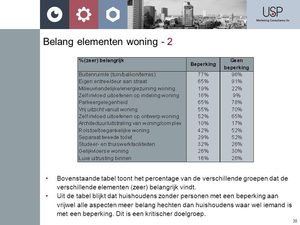 30 Belang elementen woning - 2 •Bovenstaande tabel toont het percentage van de verschillende groepen dat de verschillende elementen (zeer) belangrijk vindt.