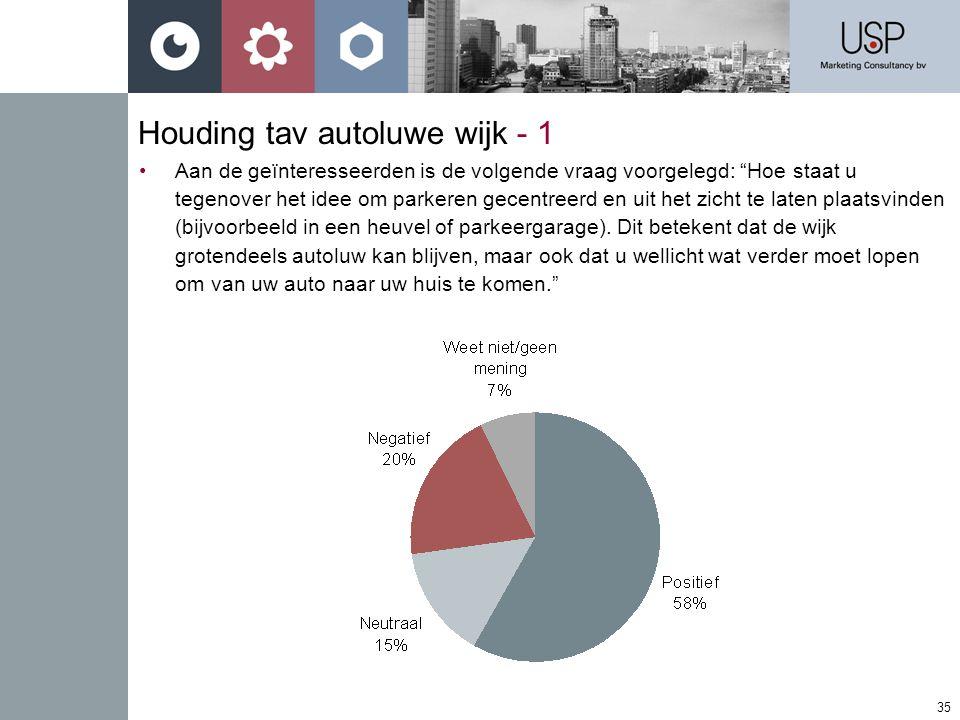 35 Houding tav autoluwe wijk - 1 •Aan de geïnteresseerden is de volgende vraag voorgelegd: Hoe staat u tegenover het idee om parkeren gecentreerd en uit het zicht te laten plaatsvinden (bijvoorbeeld in een heuvel of parkeergarage).