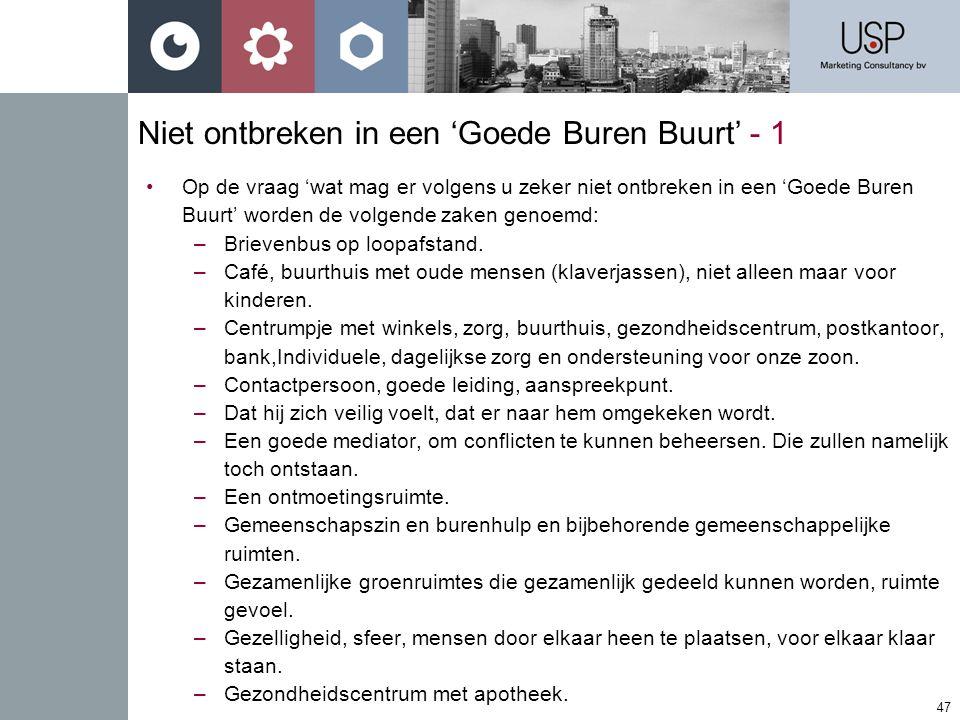 47 Niet ontbreken in een 'Goede Buren Buurt' - 1 •Op de vraag 'wat mag er volgens u zeker niet ontbreken in een 'Goede Buren Buurt' worden de volgende zaken genoemd: –Brievenbus op loopafstand.