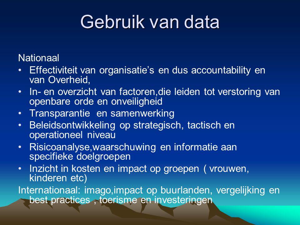 Gebruik van data Nationaal •Effectiviteit van organisatie's en dus accountability en van Overheid, •In- en overzicht van factoren,die leiden tot verst