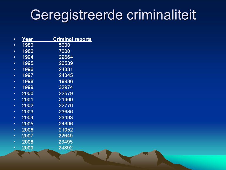 Geregistreerde criminaliteit •Year Criminal reports •19805000 •19867000 •199429664 •199526539 •199624331 •199724345 •199818936 •199932974 •200022579 •200121969 •200222776 •200323636 •200423493 •200524396 •200621052 •2007 22649 •2008 23495 •2009 24892