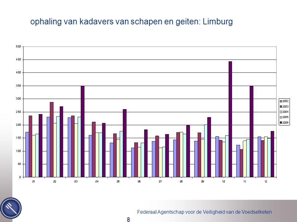Federaal Agentschap voor de Veiligheid van de Voedselketen 8 ophaling van kadavers van schapen en geiten: Limburg