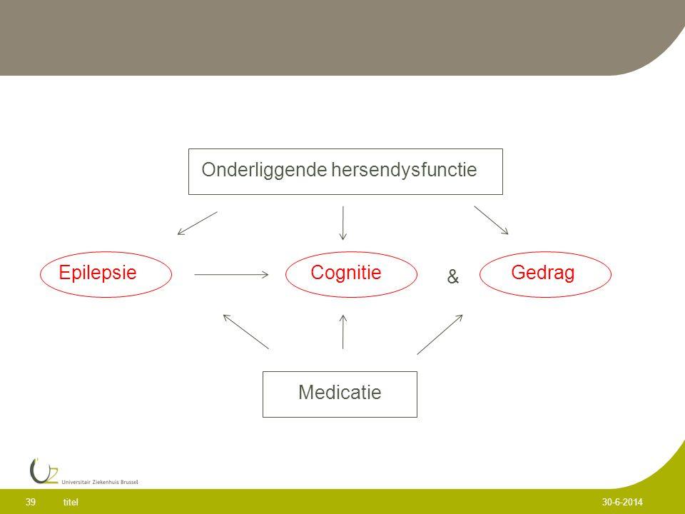 titel 39 30-6-2014 Onderliggende hersendysfunctie EpilepsieCognitieGedrag Medicatie &