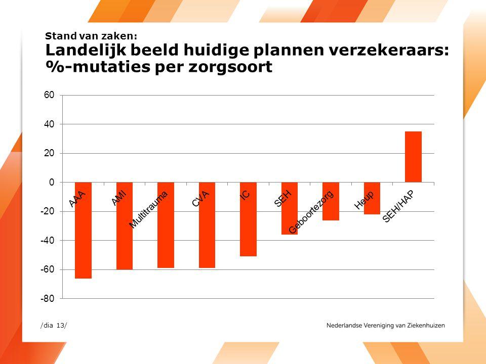 Stand van zaken: Landelijk beeld huidige plannen verzekeraars: %-mutaties per zorgsoort /dia 13/