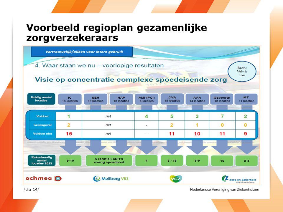 Voorbeeld regioplan gezamenlijke zorgverzekeraars /dia 14/