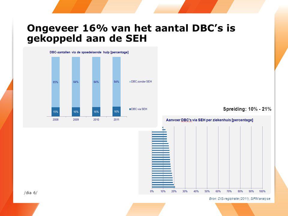 Bijna 40% van de kosten gemaakt door patiënten met SEH-bezoek Bron: DIS-registratie (2011), Kosten per verrichting NZa (2005), SiRM analyse Spreiding: 22%- 51% /dia 7/