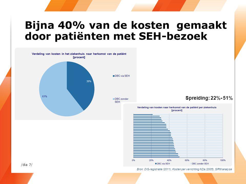 Bijna 40% van de kosten gemaakt door patiënten met SEH-bezoek Bron: DIS-registratie (2011), Kosten per verrichting NZa (2005), SiRM analyse Spreiding: