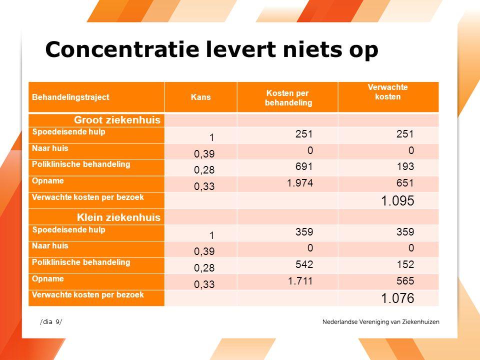Concentratie levert niets op BehandelingstrajectKans Kosten per behandeling Verwachte kosten Groot ziekenhuis Spoedeisende hulp 1 251 Naar huis 0,39 0