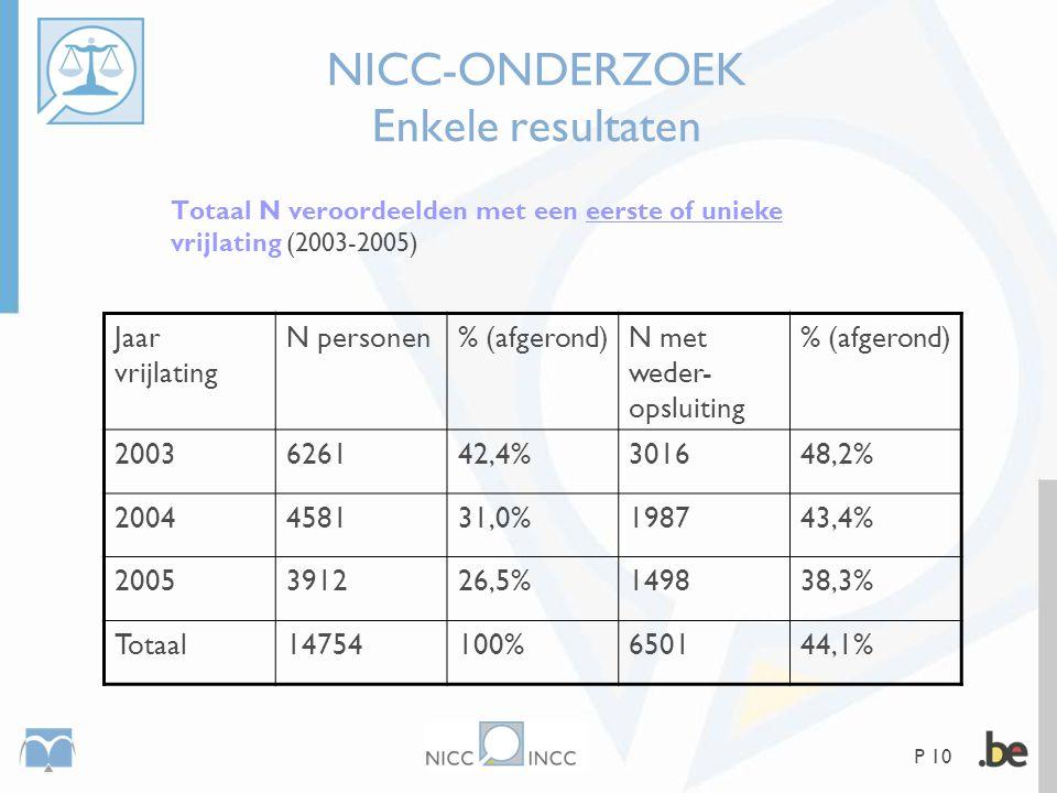 P 10 NICC-ONDERZOEK Enkele resultaten Totaal N veroordeelden met een eerste of unieke vrijlating (2003-2005) Jaar vrijlating N personen% (afgerond)N m