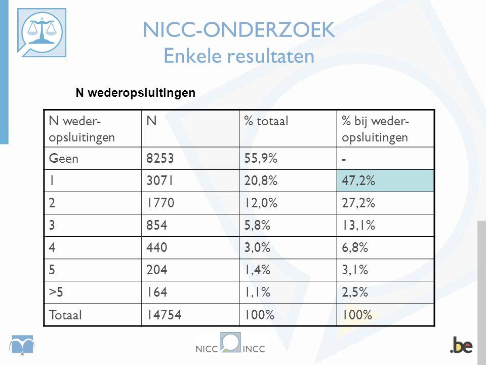 NICC-ONDERZOEK Enkele resultaten N wederopsluitingen N weder- opsluitingen N% totaal% bij weder- opsluitingen Geen825355,9%- 1307120,8%47,2% 2177012,0