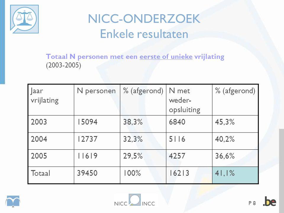 P 8 NICC-ONDERZOEK Enkele resultaten Totaal N personen met een eerste of unieke vrijlating (2003-2005) Jaar vrijlating N personen% (afgerond)N met wed