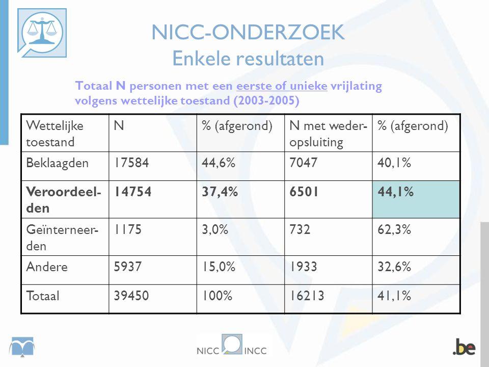 NICC-ONDERZOEK Enkele resultaten Totaal N personen met een eerste of unieke vrijlating volgens wettelijke toestand (2003-2005) Wettelijke toestand N%