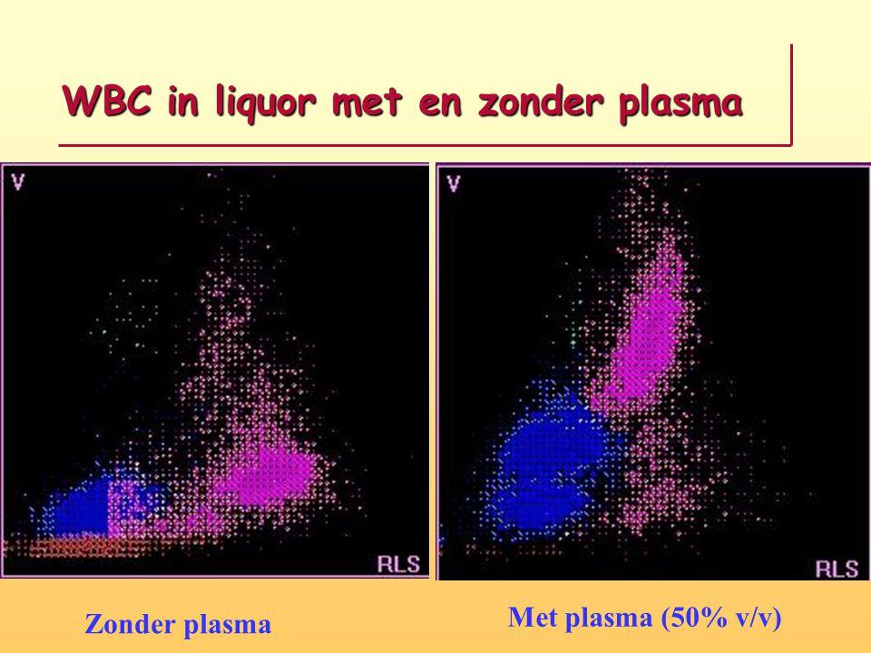 WBC in liquor met en zonder plasma Zonder plasma Met plasma (50% v/v)