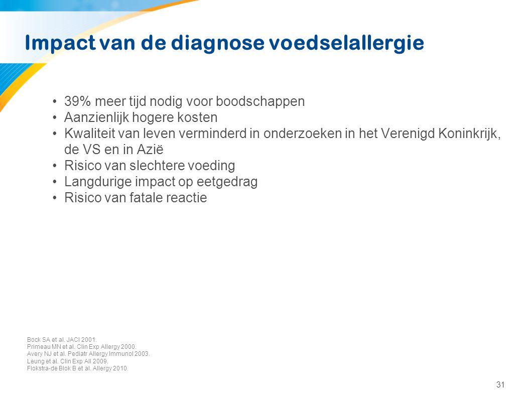 31 Impact van de diagnose voedselallergie •39% meer tijd nodig voor boodschappen •Aanzienlijk hogere kosten •Kwaliteit van leven verminderd in onderzo