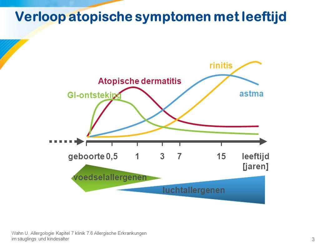 3 Wahn U. Allergologie Kapitel 7 klinik 7.6 Allergische Erkrankungen im säuglings und kindesalter Verloop atopische symptomen met leeftijd astma rinit