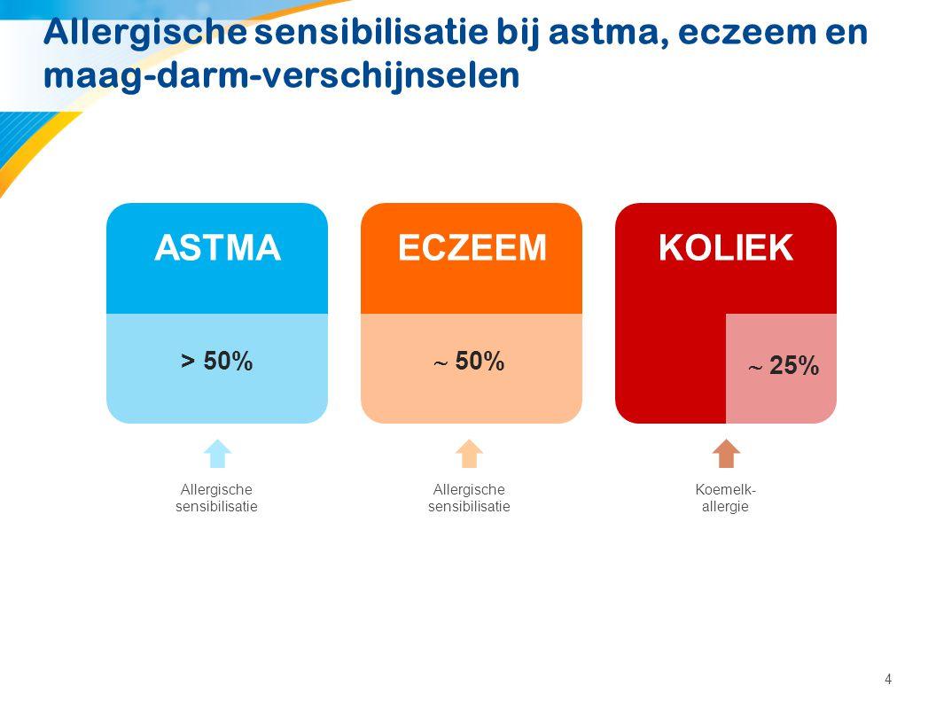 4 Allergische sensibilisatie bij astma, eczeem en maag-darm-verschijnselen ASTMAECZEEMKOLIEK Allergische sensibilisatie Allergische sensibilisatie Koe