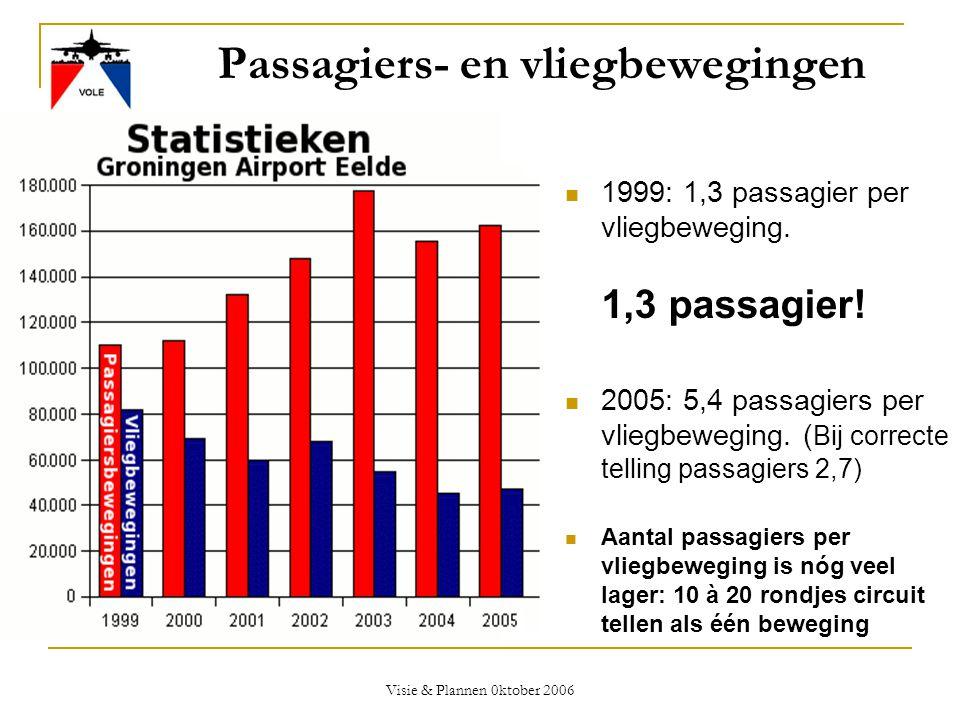 Visie & Plannen 0ktober 2006 Passagiers- en vliegbewegingen  1999: 1,3 passagier per vliegbeweging. 1,3 passagier!  2005: 5,4 passagiers per vliegbe