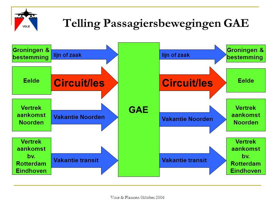 Visie & Plannen 0ktober 2006 Telling Passagiersbewegingen GAE GAE Vertrek aankomst bv. Rotterdam Eindhoven Vertrek aankomst bv. Rotterdam Eindhoven Va
