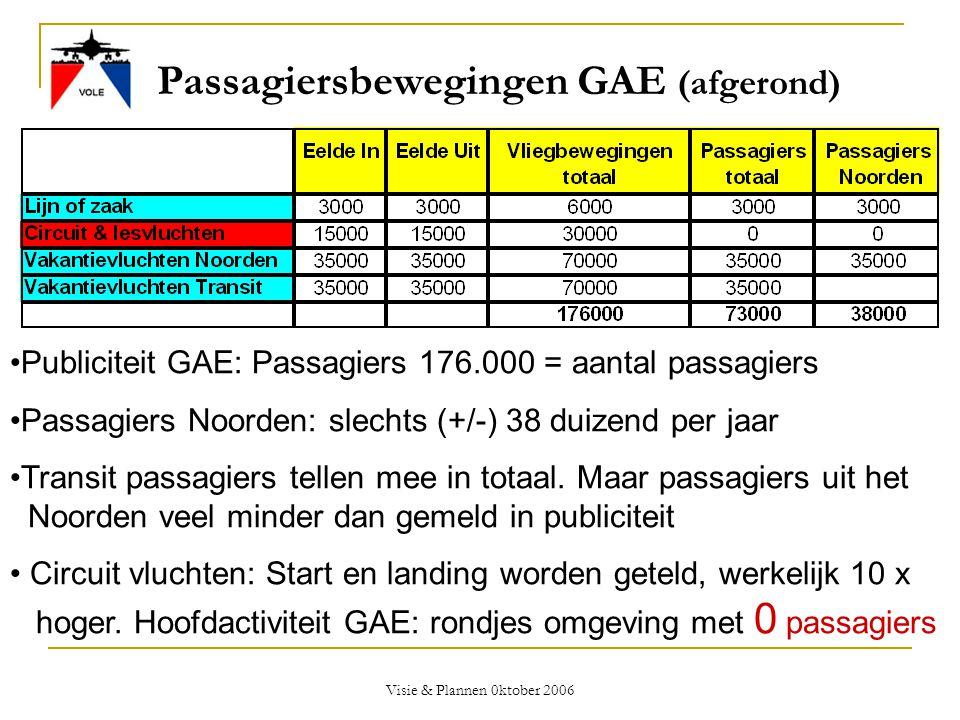 Visie & Plannen 0ktober 2006 Passagiersbewegingen GAE (afgerond) •Publiciteit GAE: Passagiers 176.000 = aantal passagiers •Passagiers Noorden: slechts