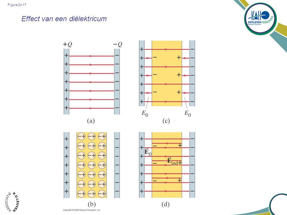 Figure 24.17 Effect van een diëlektricum