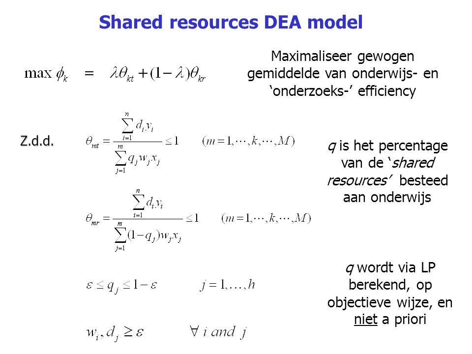 Maximaliseer gewogen gemiddelde van onderwijs- en 'onderzoeks-' efficiency Z.d.d. q is het percentage van de 'shared resources' besteed aan onderwijs
