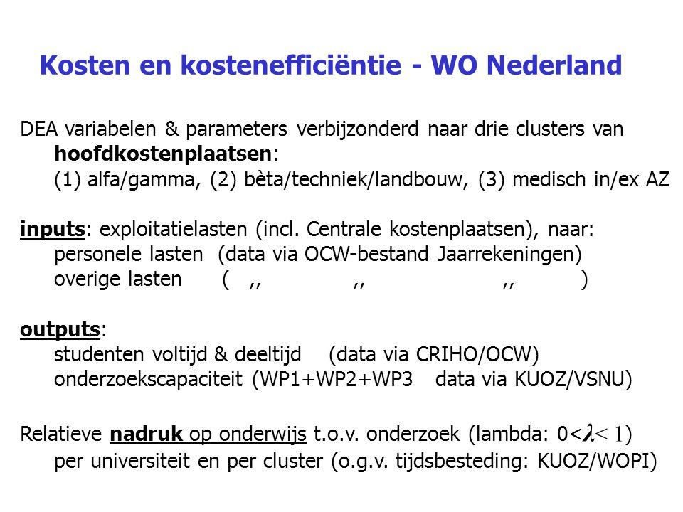 Kosten en kostenefficiëntie - WO Nederland DEA variabelen & parameters verbijzonderd naar drie clusters van hoofdkostenplaatsen: (1) alfa/gamma, (2) b