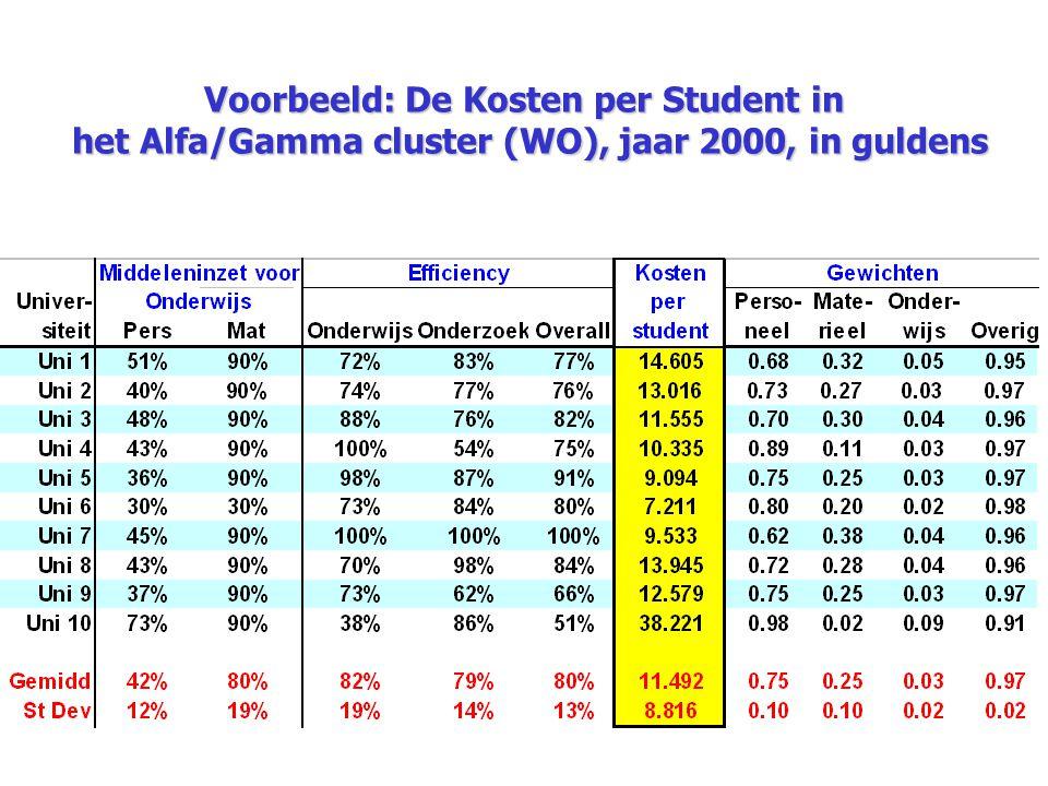 Voorbeeld: De Kosten per Student in het Alfa/Gamma cluster (WO), jaar 2000, in guldens