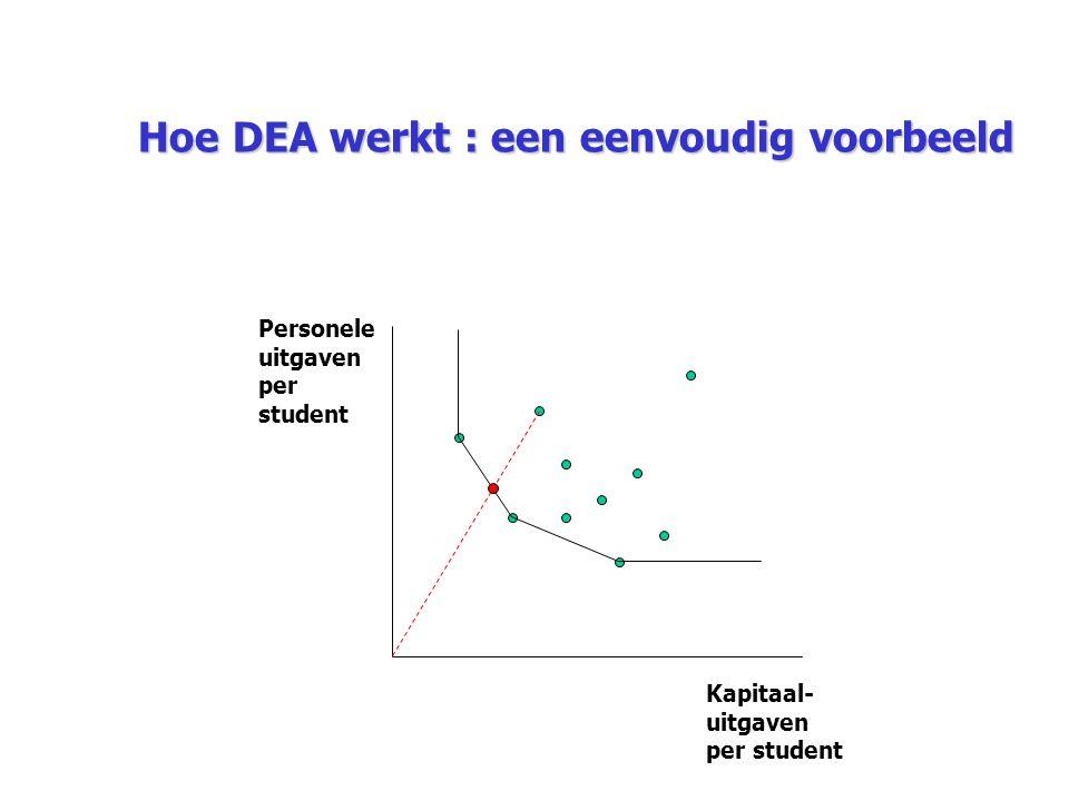 Hoe DEA werkt : een eenvoudig voorbeeld Personele uitgaven per student Kapitaal- uitgaven per student
