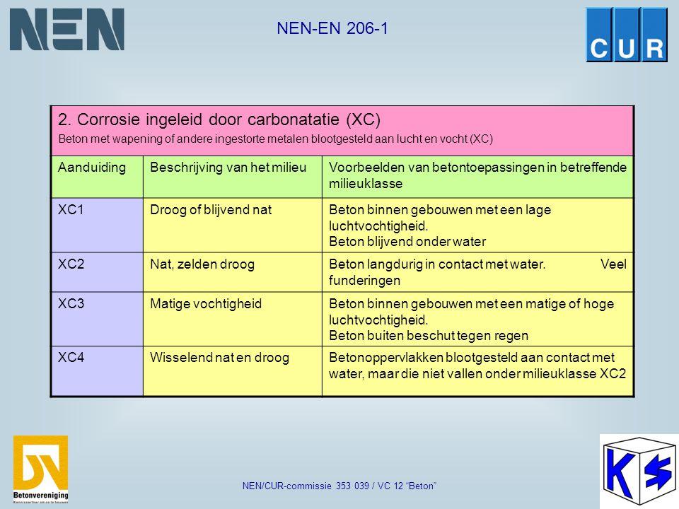 """NEN-EN 206-1 NEN/CUR-commissie 353 039 / VC 12 """"Beton"""" 1. Geen risico op corrosie of aantasting (XO) AanduidingBeschrijving van het milieuVoorbeelden"""